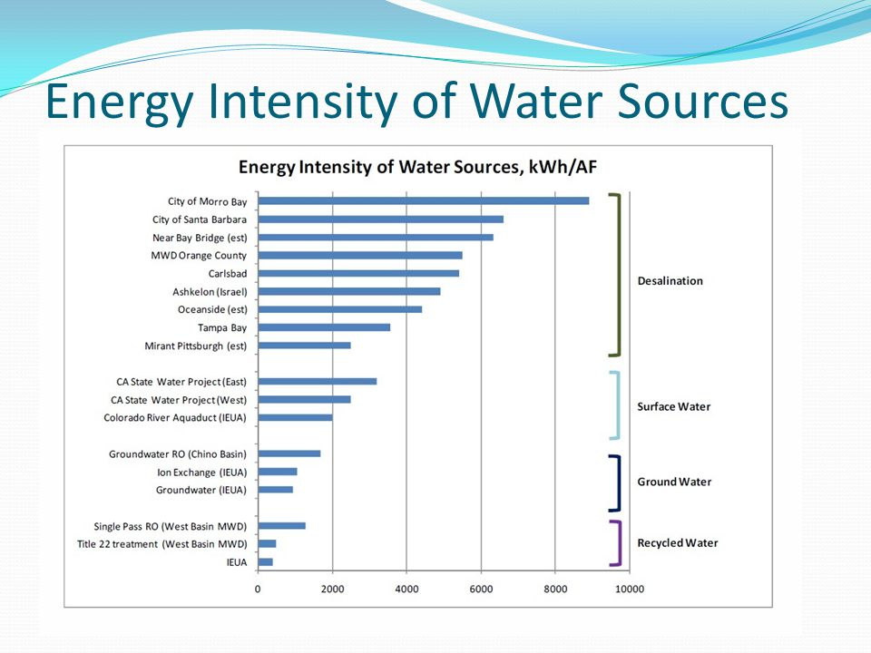 Energy Intensity of Water Sources