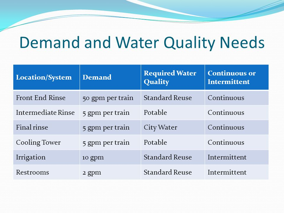 Demand and Water Quality Needs