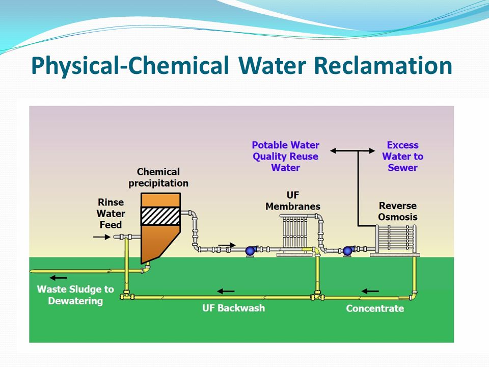 Physical-Chemical Water Reclamation