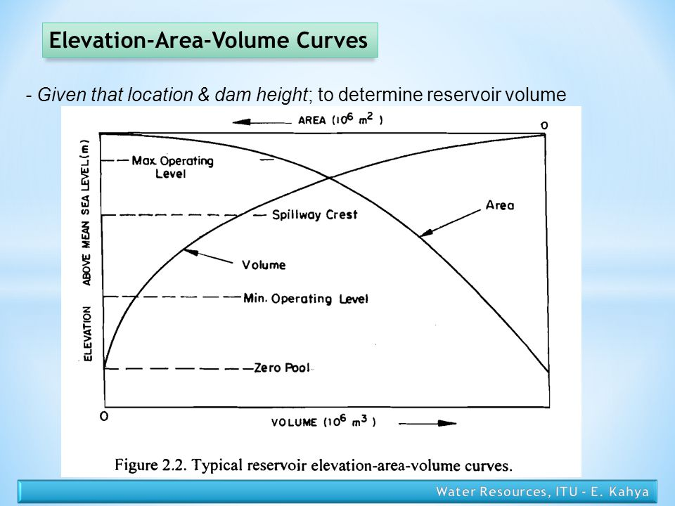 Elevation-Area-Volume Curves