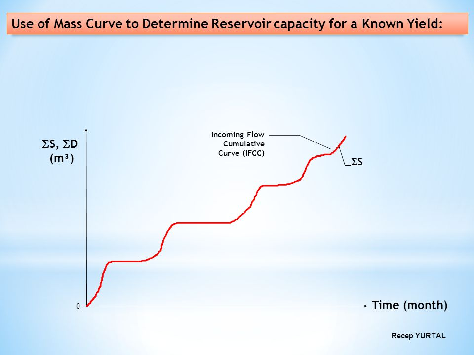 Use of Mass Curve to Determine Reservoir capacity for a Known Yield: