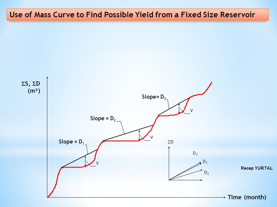 Use of Mass Curve to Find Possible Yield from a Fixed Size Reservoir