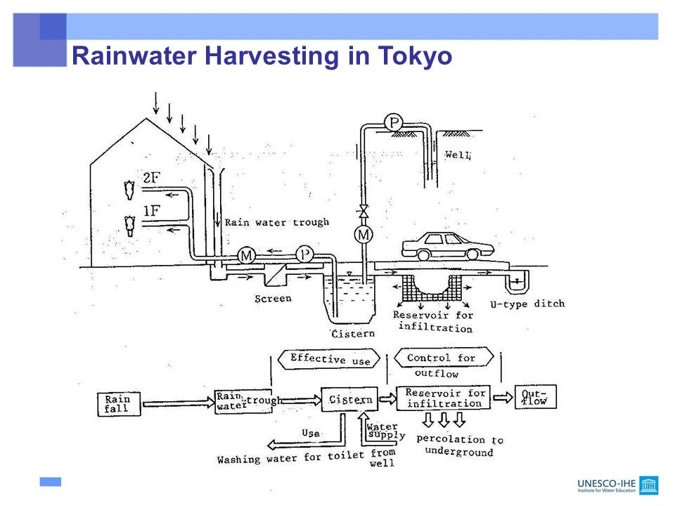 Rainwater Harvesting in Tokyo