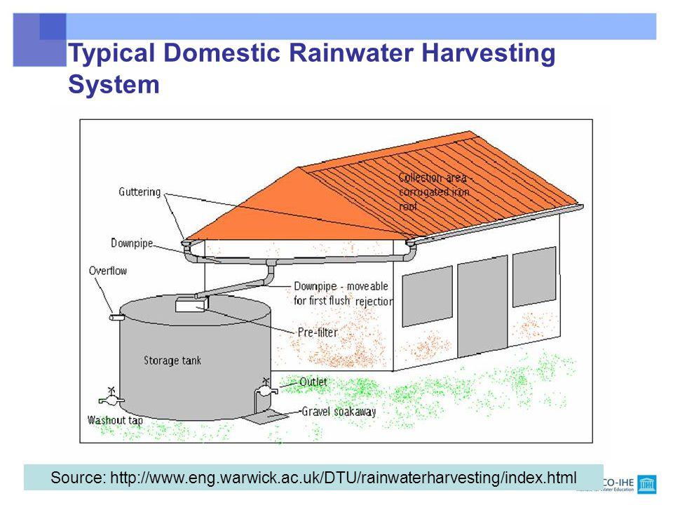 Rainwater Harvesting Course 6 Saroj Sharma Teacher Ppt