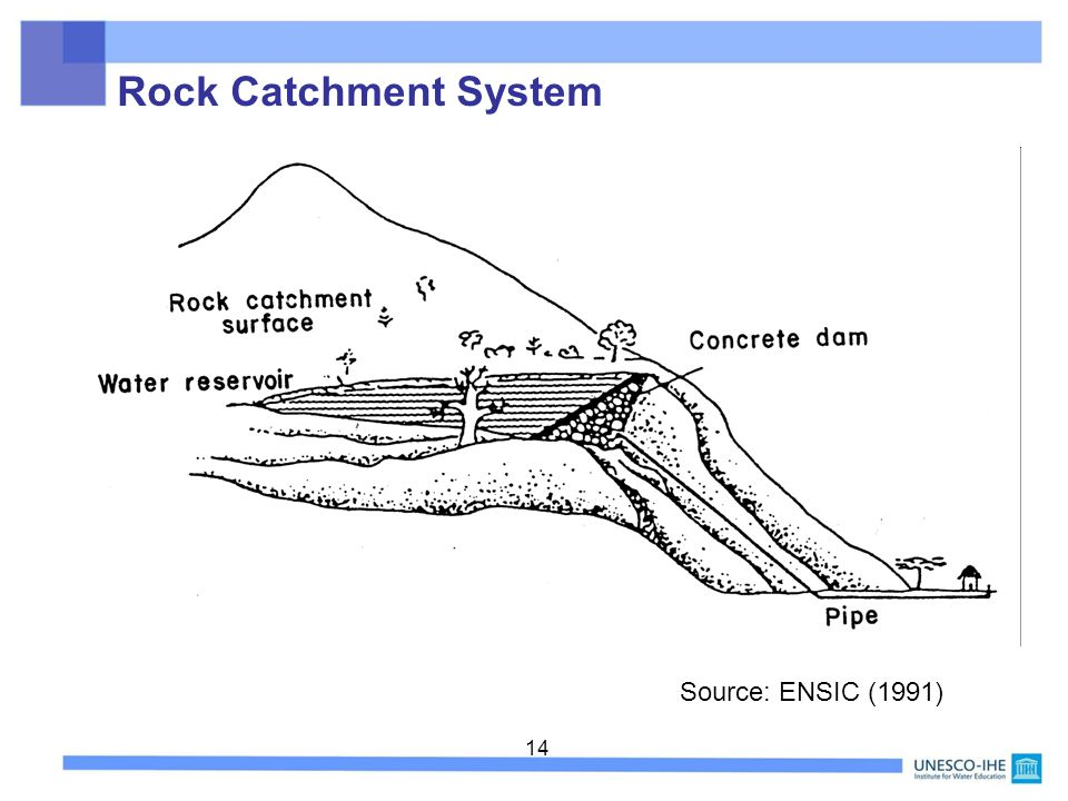 Rock Catchment System Source: ENSIC (1991)