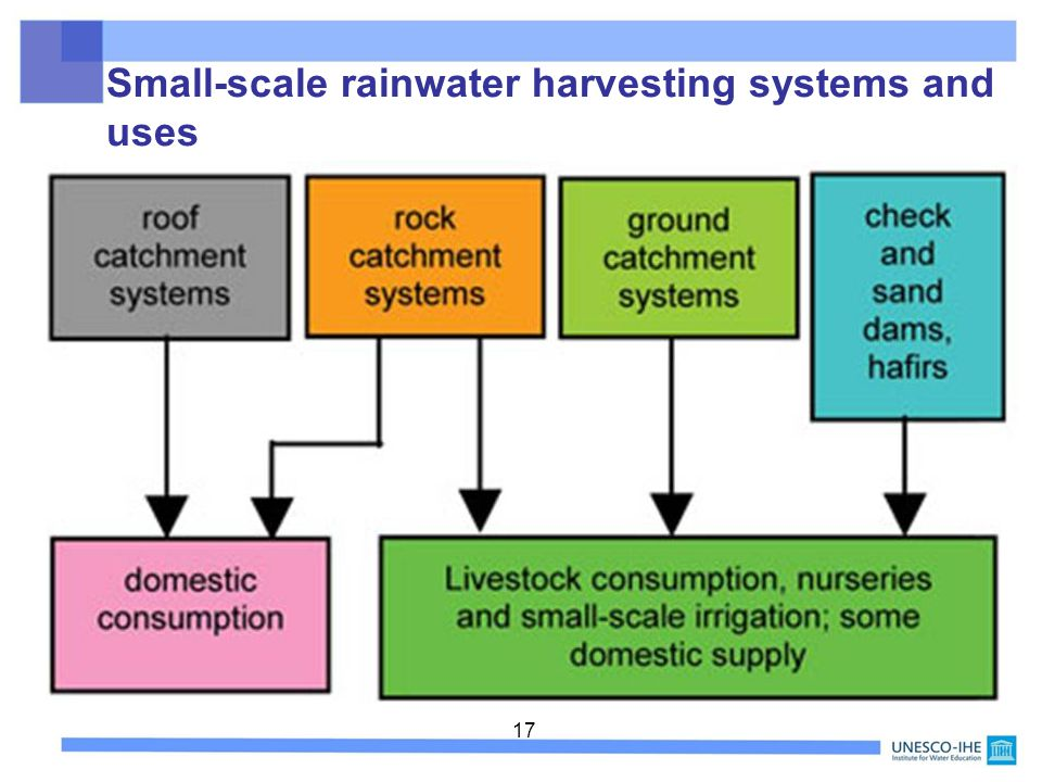 Small-scale rainwater harvesting systems and uses
