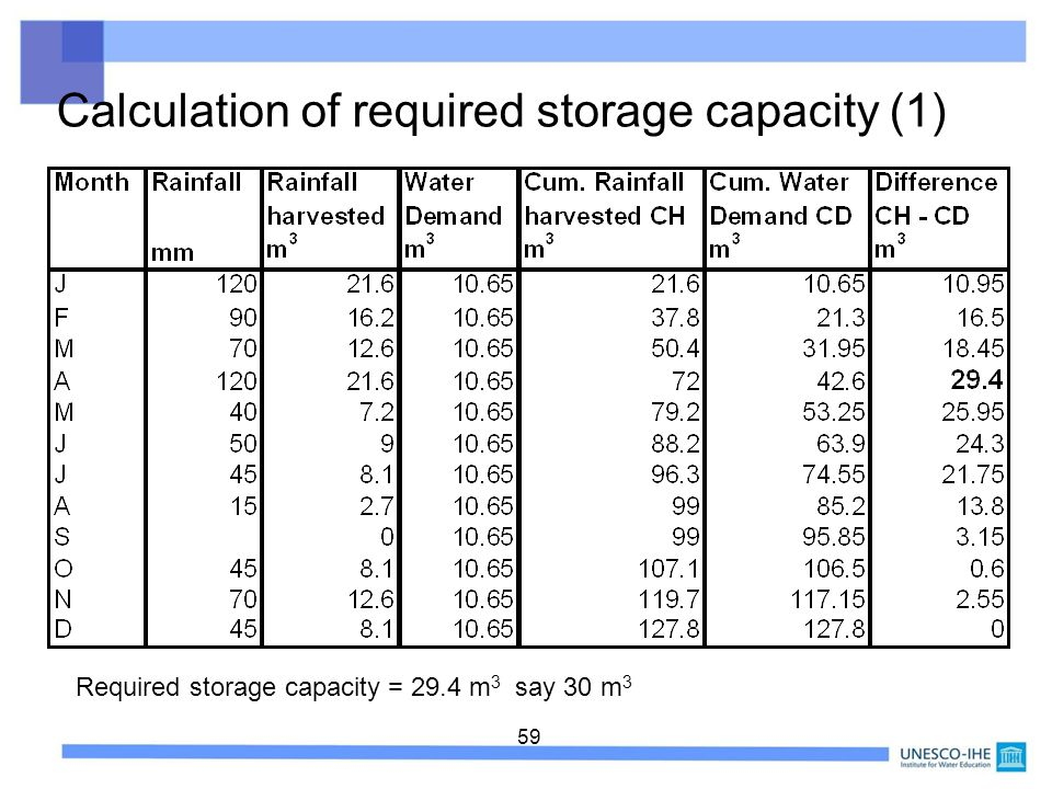 Required storage capacity = 29.4 m3 say 30 m3
