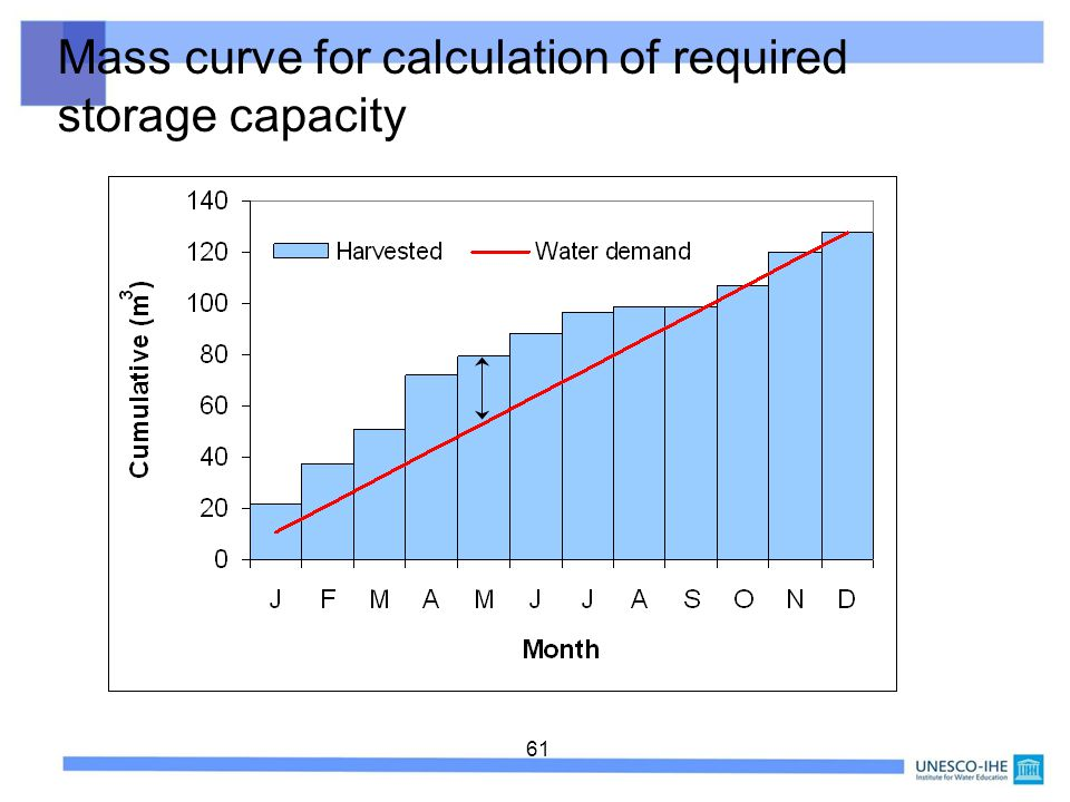Mass curve for calculation of required storage capacity