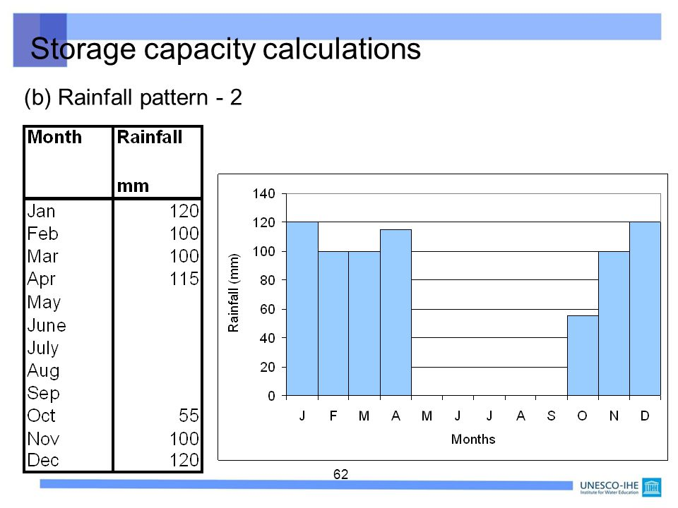 Storage capacity calculations