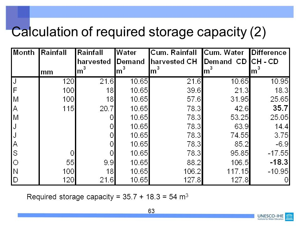 Required storage capacity = 35.7 + 18.3 = 54 m3