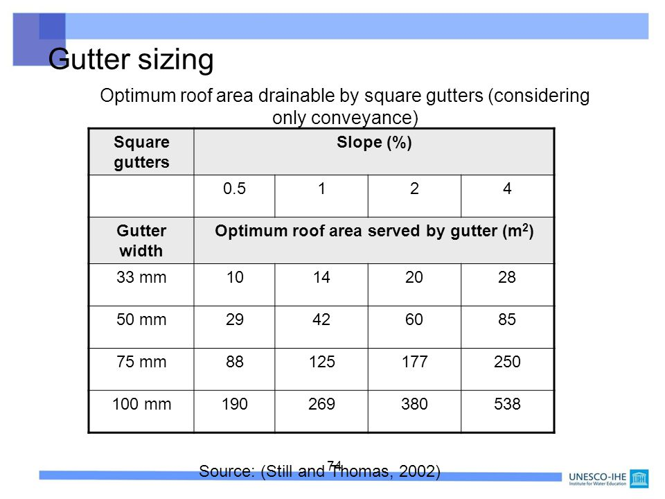 Optimum roof area served by gutter (m2)