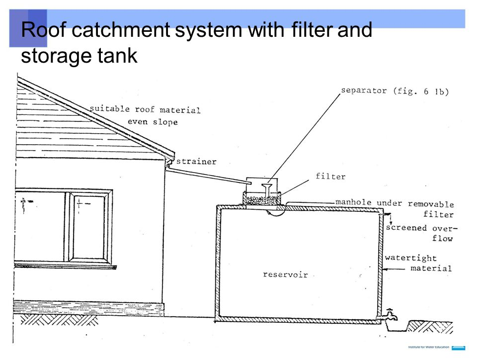 Roof catchment system with filter and storage tank