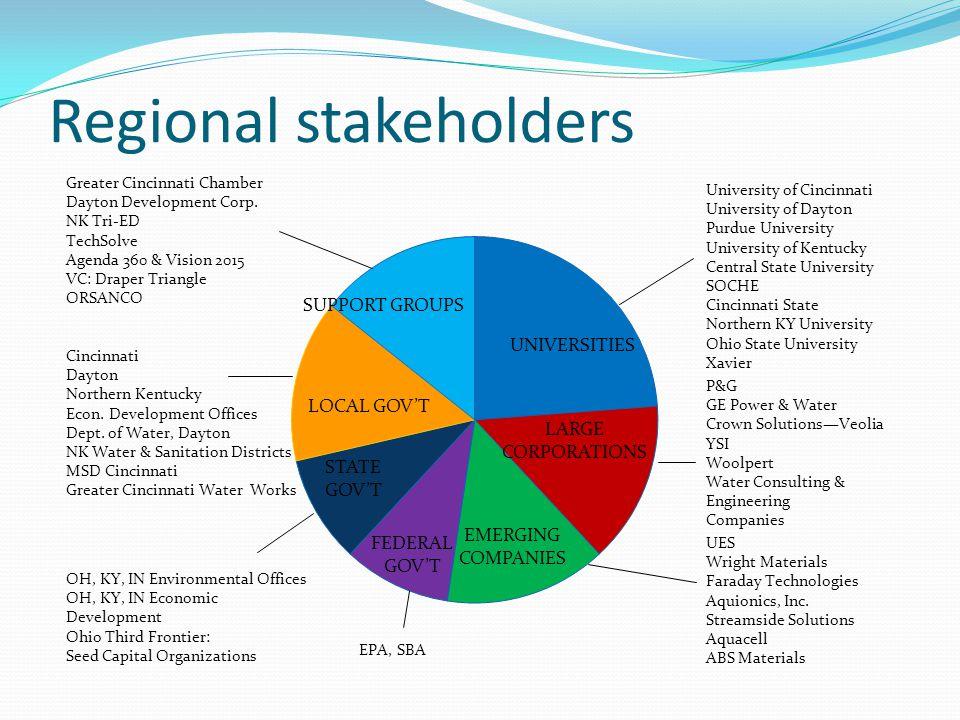 Regional stakeholders