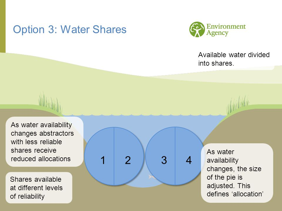Option 3: Water Shares 2 1 4 3 Available water divided into shares.