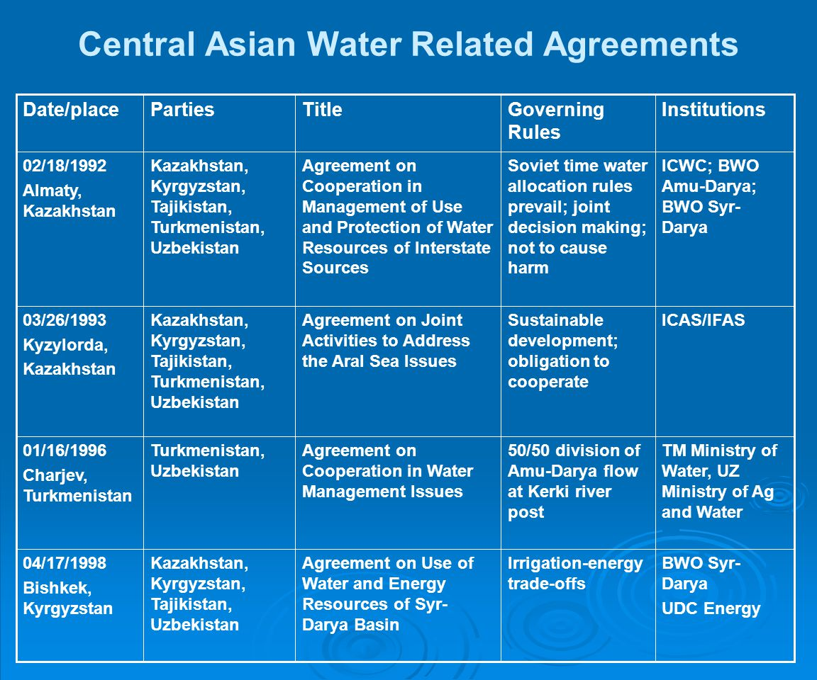Central Asian Water Related Agreements