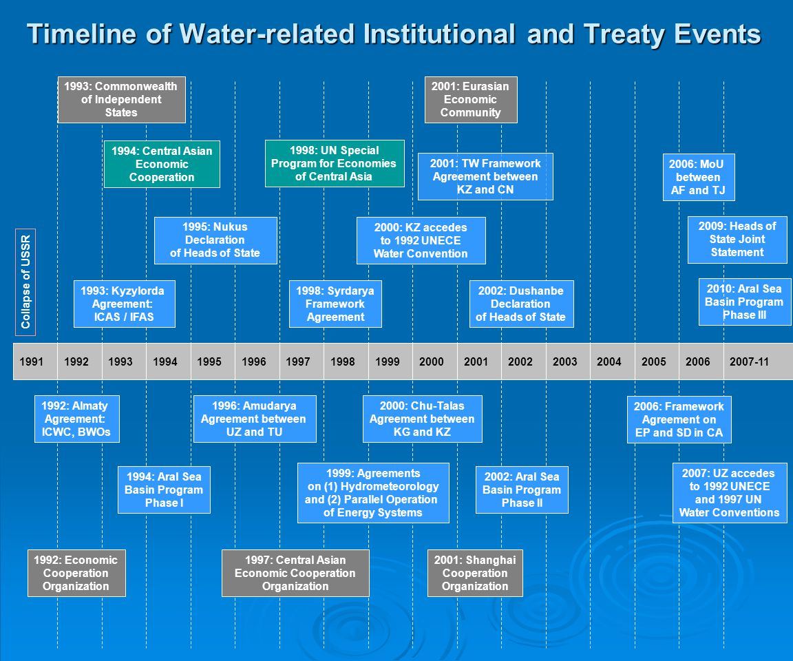 Timeline of Water-related Institutional and Treaty Events
