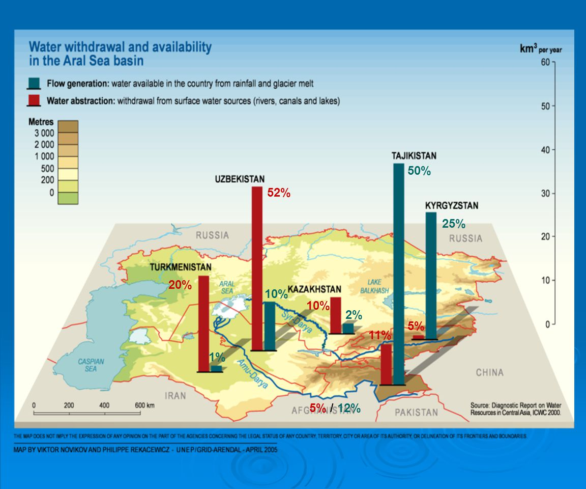 50% 25% 2% 1% 10% 5% / 12% 52% 20% 11% 5% Total water resources: 116 km3/year
