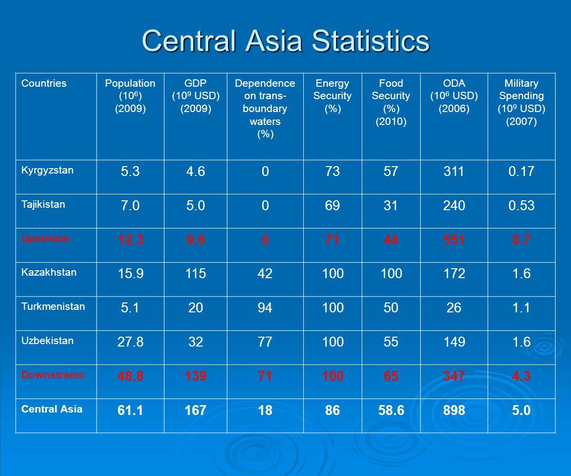 Central Asia Statistics