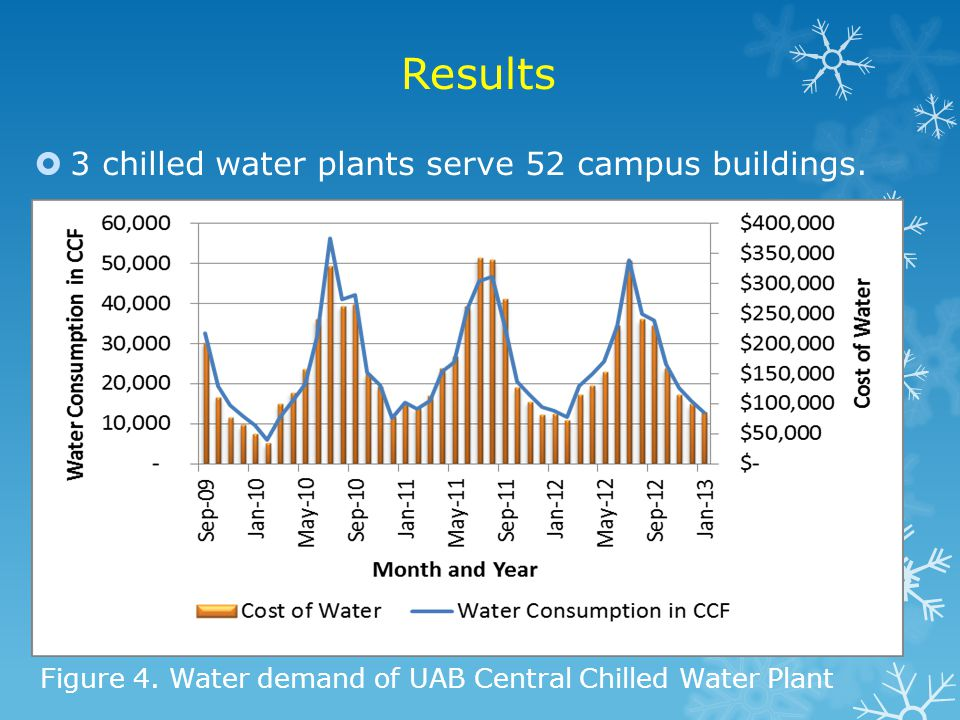 Results 3 chilled water plants serve 52 campus buildings.