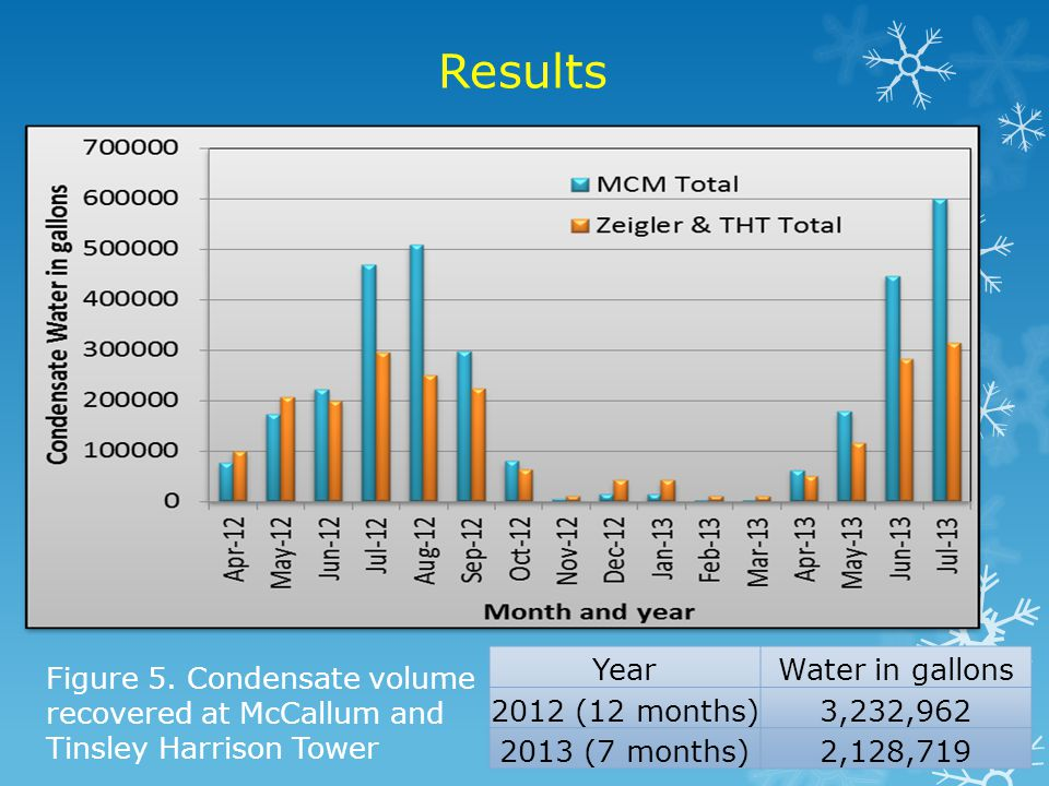 Results Year Water in gallons 2012 (12 months) 3,232,962