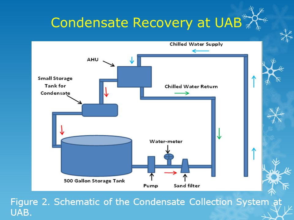Condensate Recovery at UAB