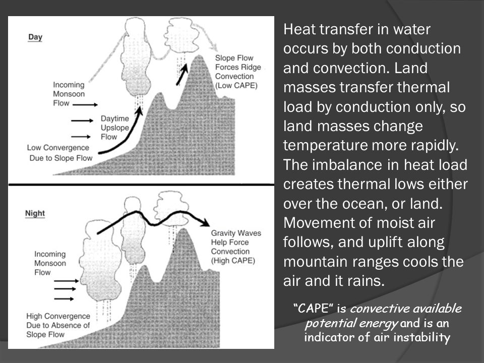 Heat transfer in water occurs by both conduction and convection