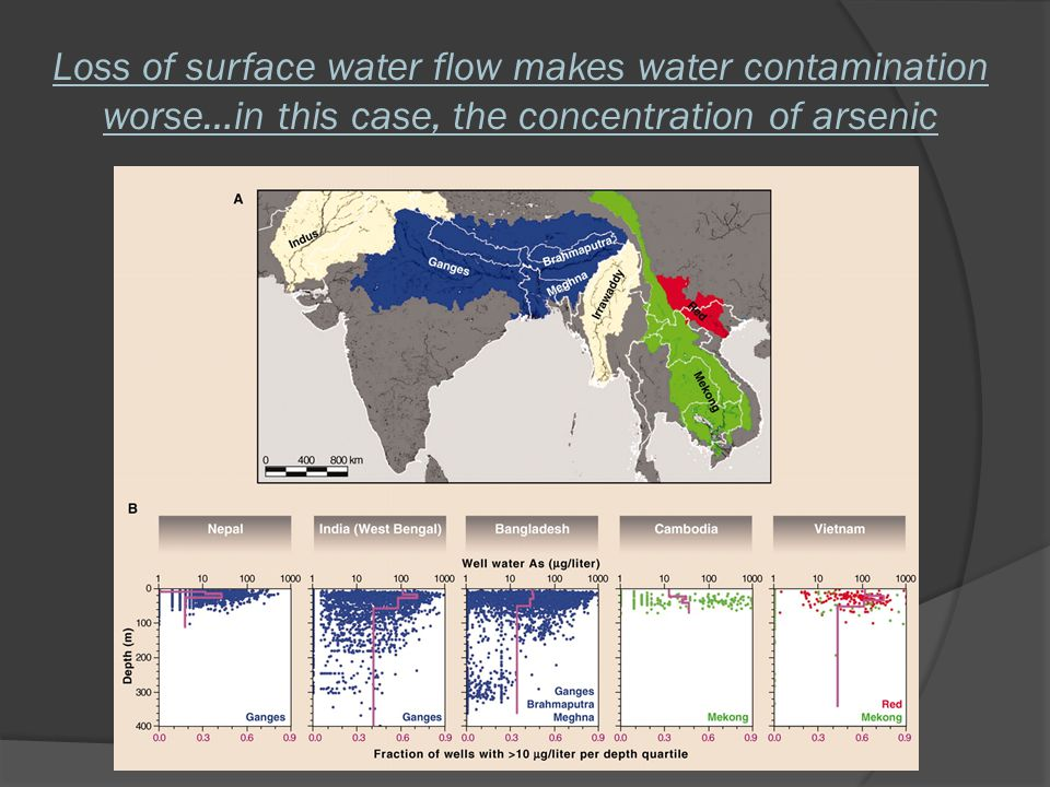 Loss of surface water flow makes water contamination worse…in this case, the concentration of arsenic