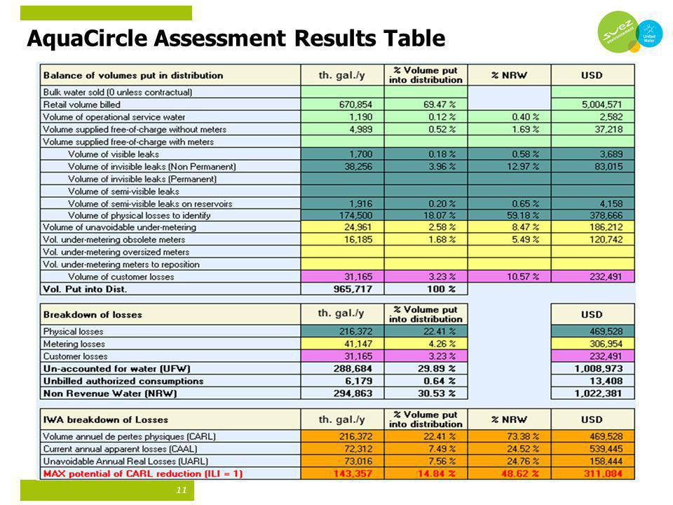 AquaCircle Assessment Results Table