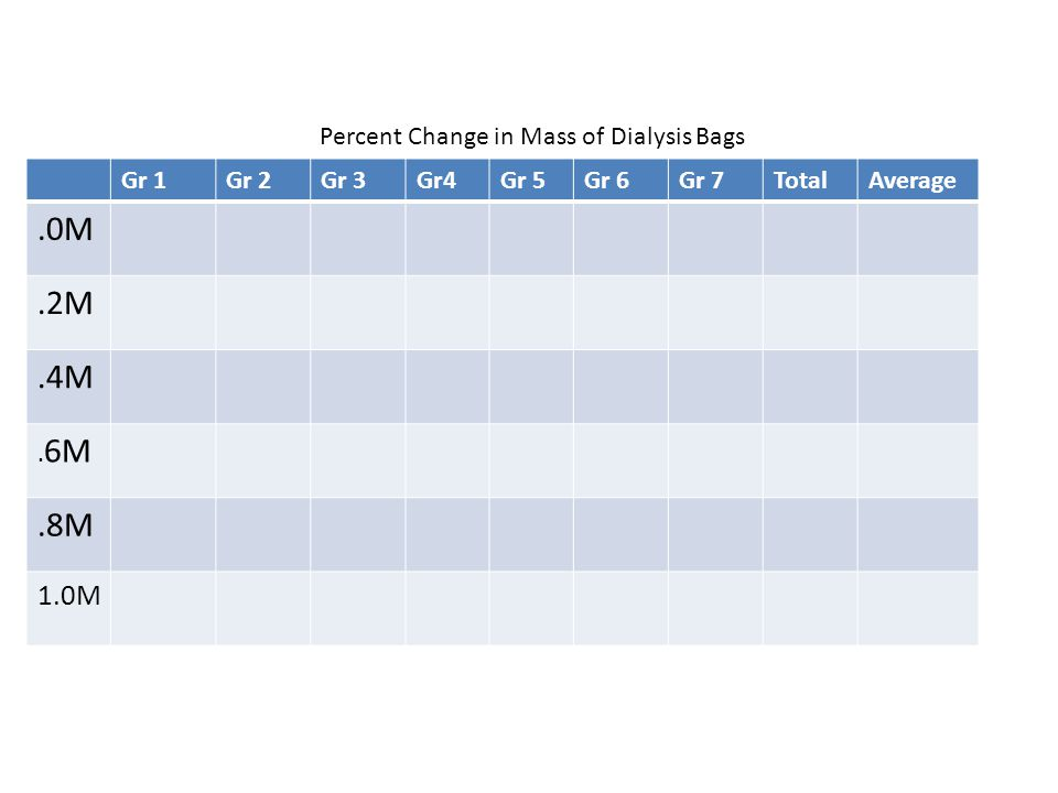 .0M .2M .4M .8M 1.0M Percent Change in Mass of Dialysis Bags Gr 1 Gr 2