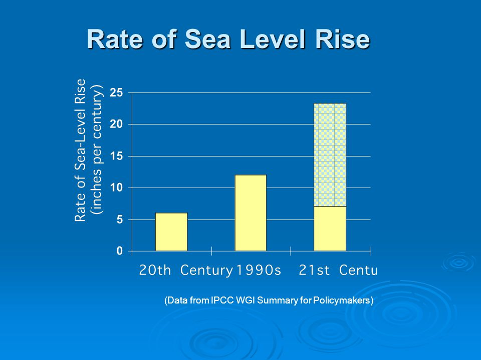 Rate of Sea Level Rise (Data from IPCC WGI Summary for Policymakers)