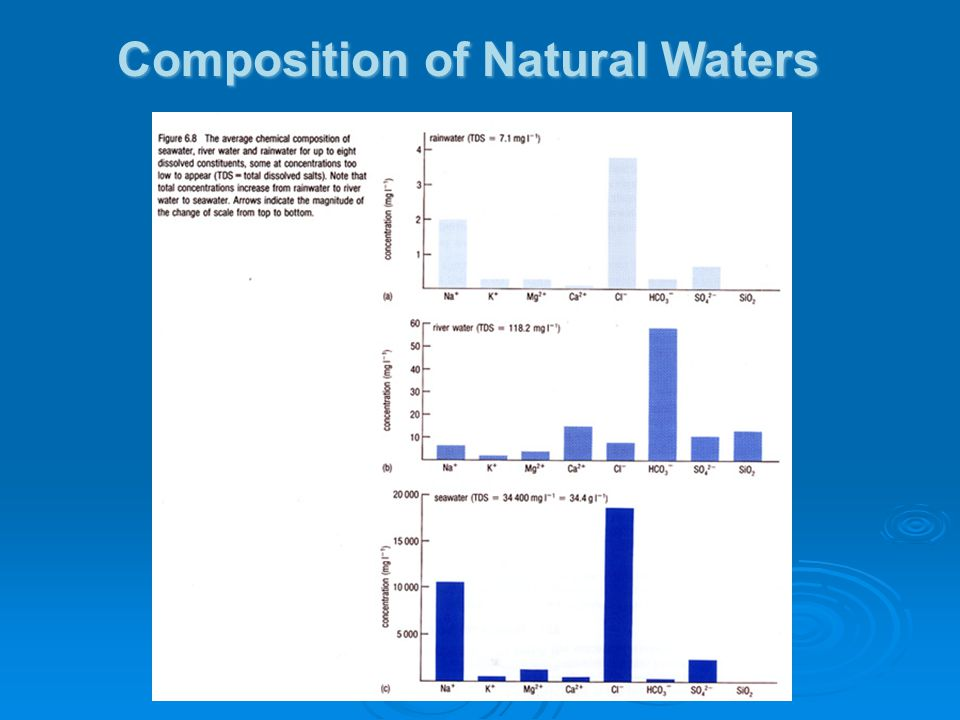 Composition of Natural Waters