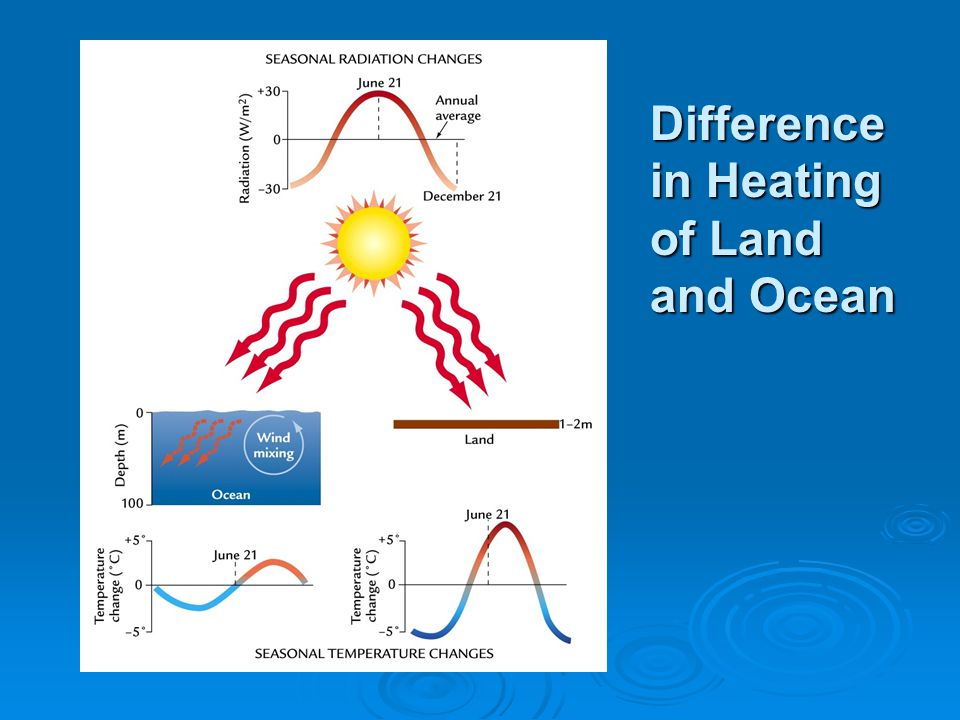 Difference in Heating of Land and Ocean