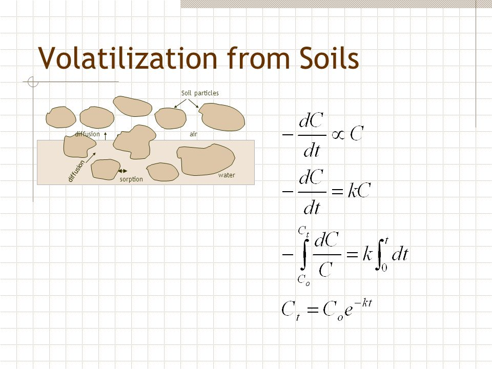 Volatilization from Soils