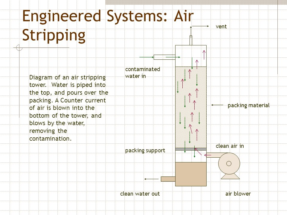 Engineered Systems: Air Stripping