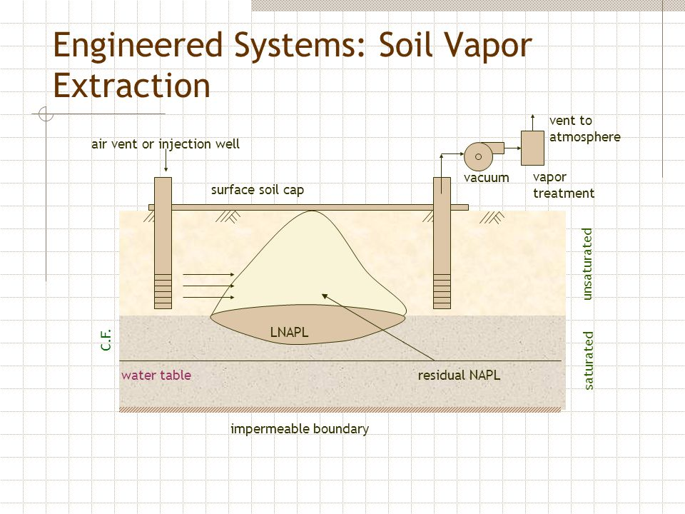 Engineered Systems: Soil Vapor Extraction