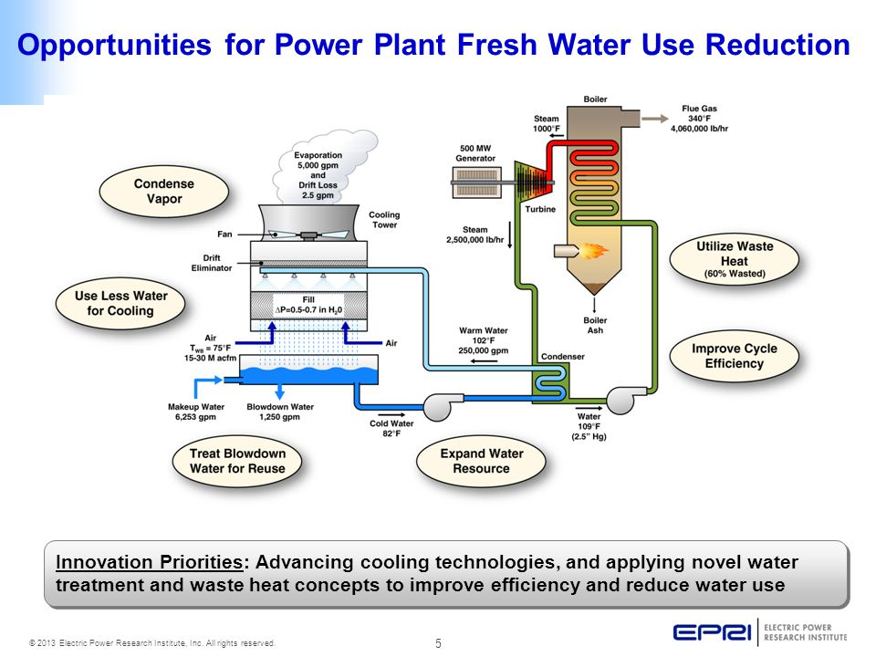 Opportunities for Power Plant Fresh Water Use Reduction