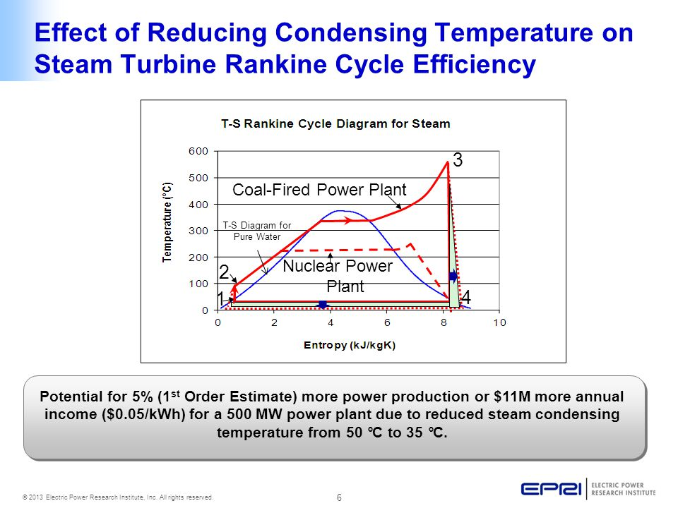 Effect of Reducing Condensing Temperature on Steam Turbine Rankine Cycle Efficiency
