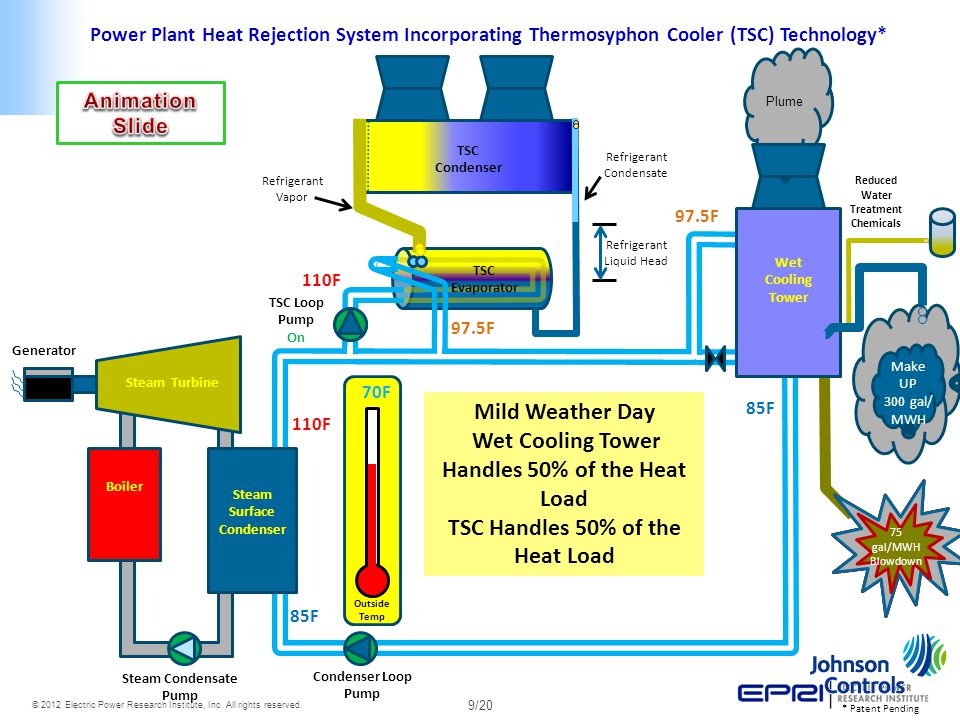 Wet Cooling Tower Handles 50% of the Heat Load