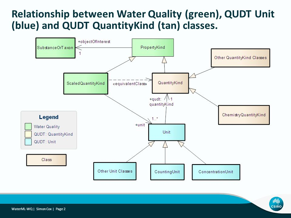 Relationship between Water Quality (green), QUDT Unit (blue) and QUDT QuantityKind (tan) classes.