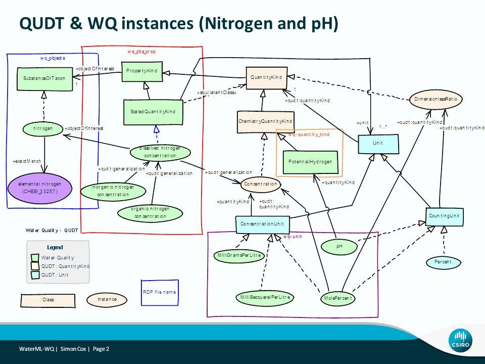 QUDT & WQ instances (Nitrogen and pH)