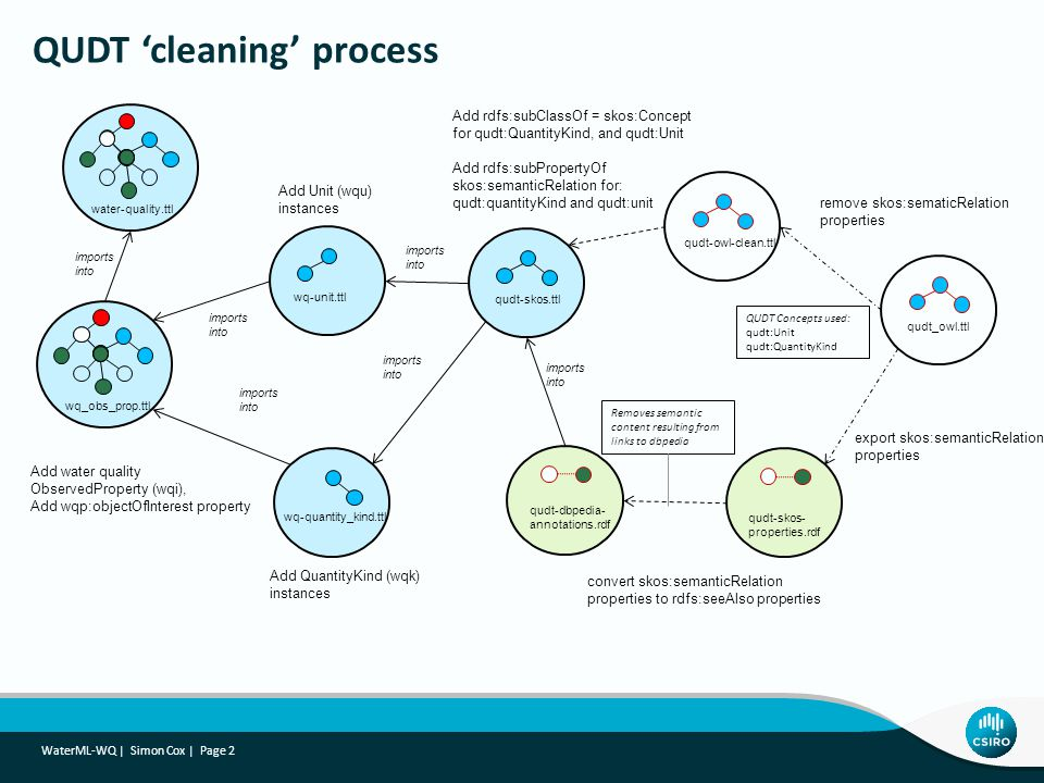 QUDT 'cleaning' process