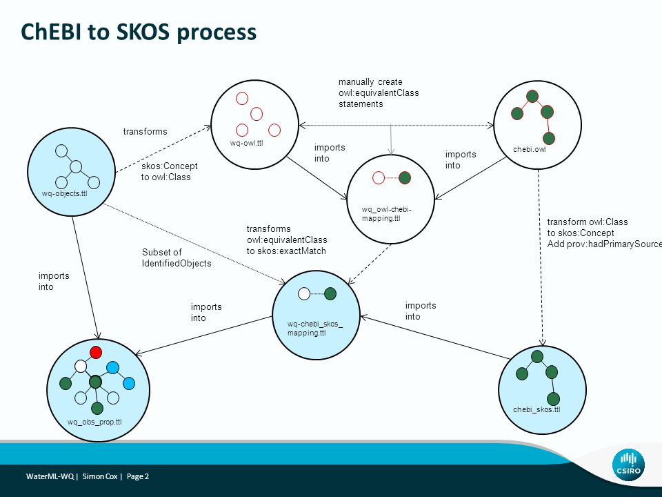 ChEBI to SKOS process manually create owl:equivalentClass statements