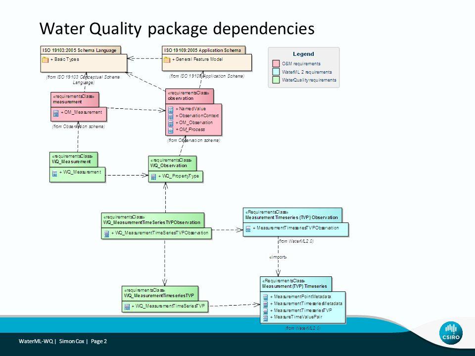 Water Quality package dependencies
