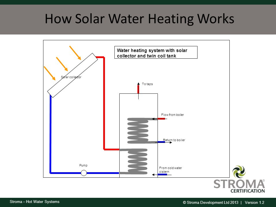 how to add water to a boiler heating system