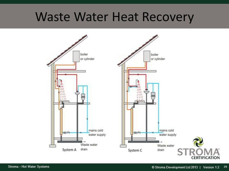 Waste Water Heat Recovery