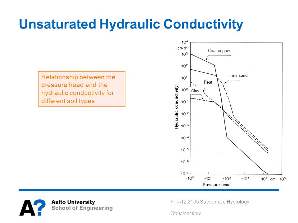 Unsaturated Hydraulic Conductivity