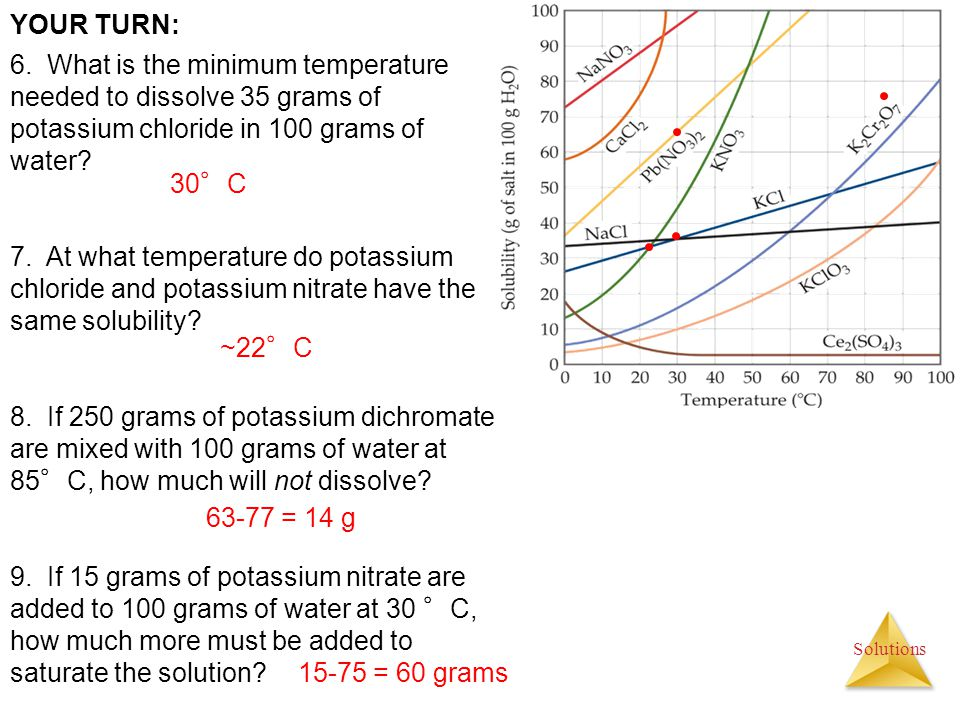 YOUR TURN: 6. What is the minimum temperature needed to dissolve 35 grams of potassium chloride in 100 grams of water