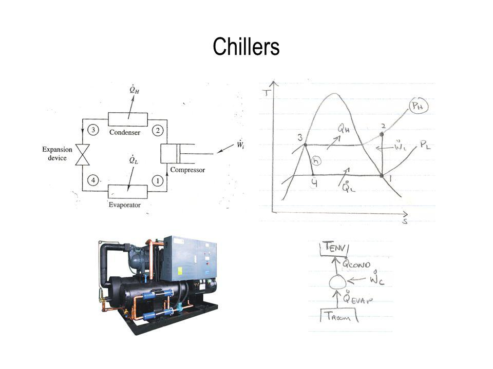 Chillers 4