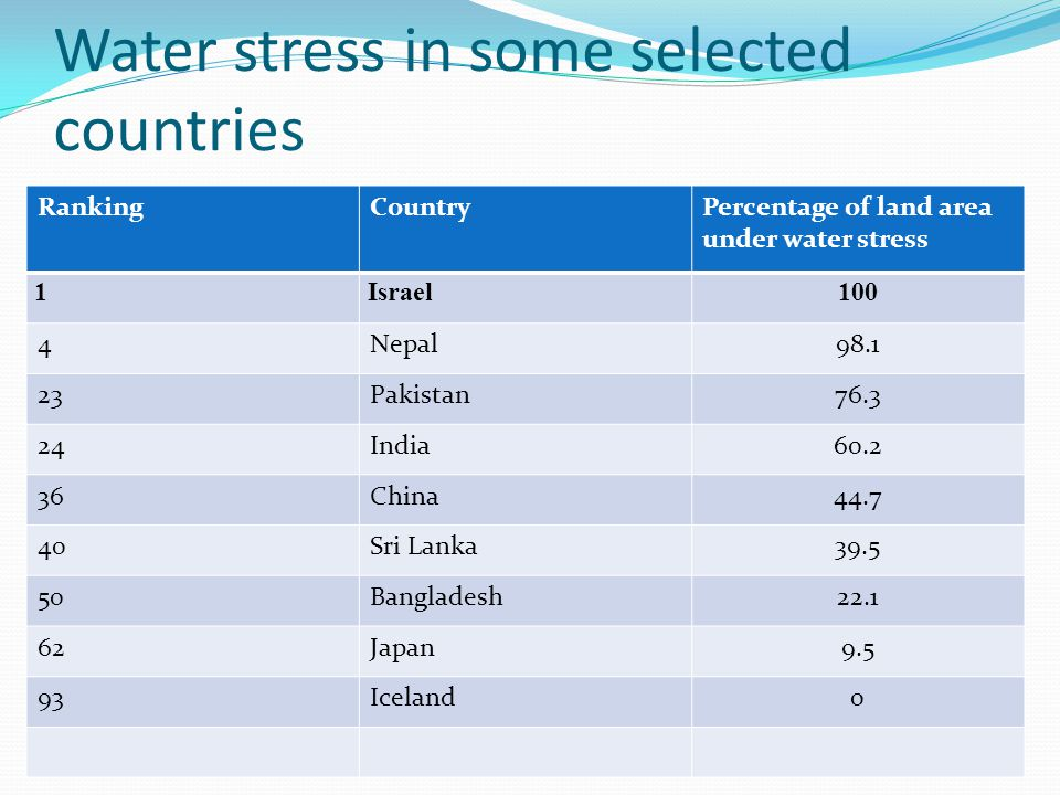 Water stress in some selected countries