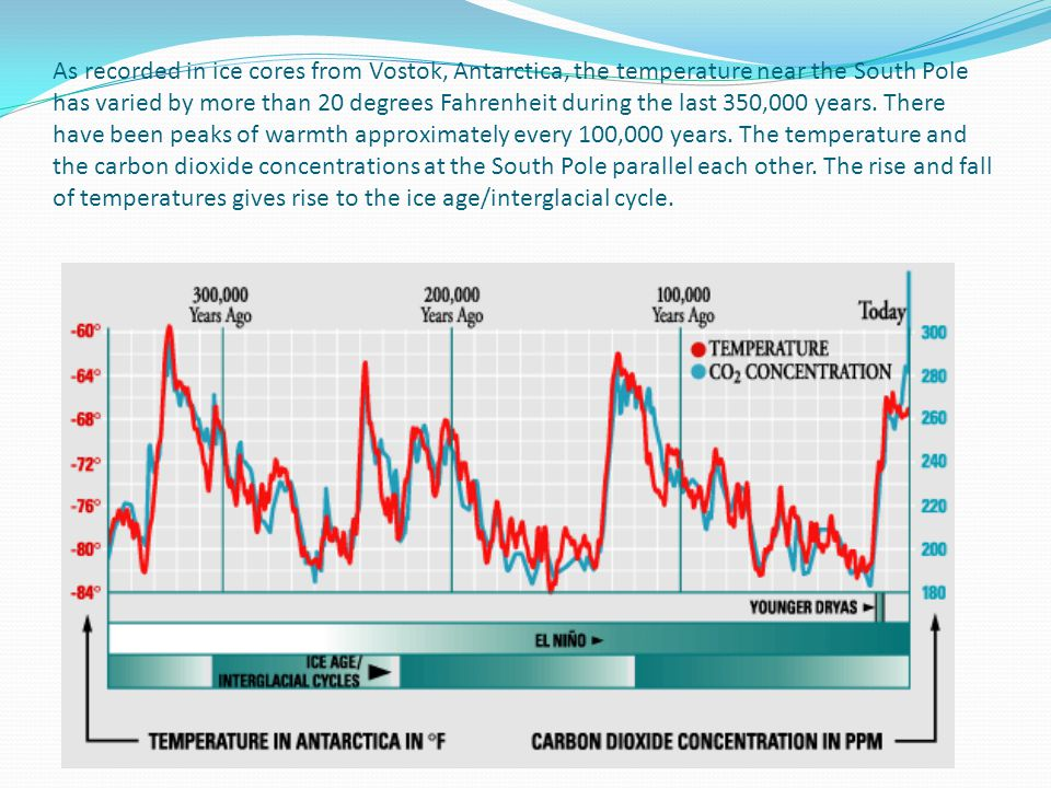 As recorded in ice cores from Vostok, Antarctica, the temperature near the South Pole has varied by more than 20 degrees Fahrenheit during the last 350,000 years.